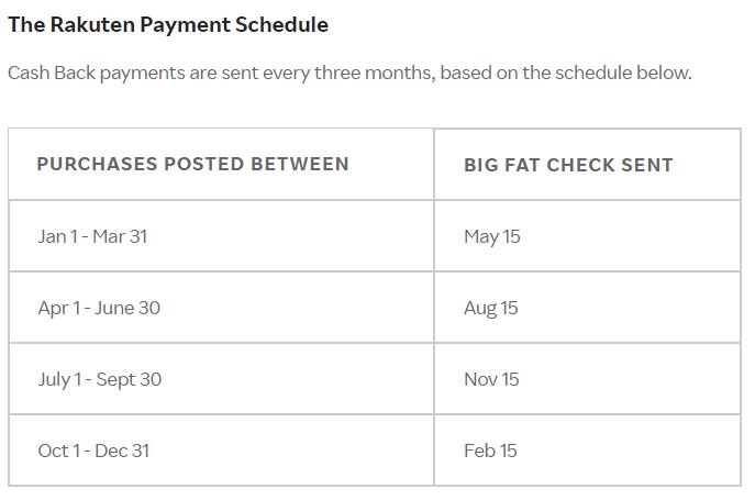 Rakuten payment schedule